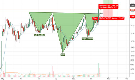 FEDERALBNK: Federal Bank - Inverted H&S pattern