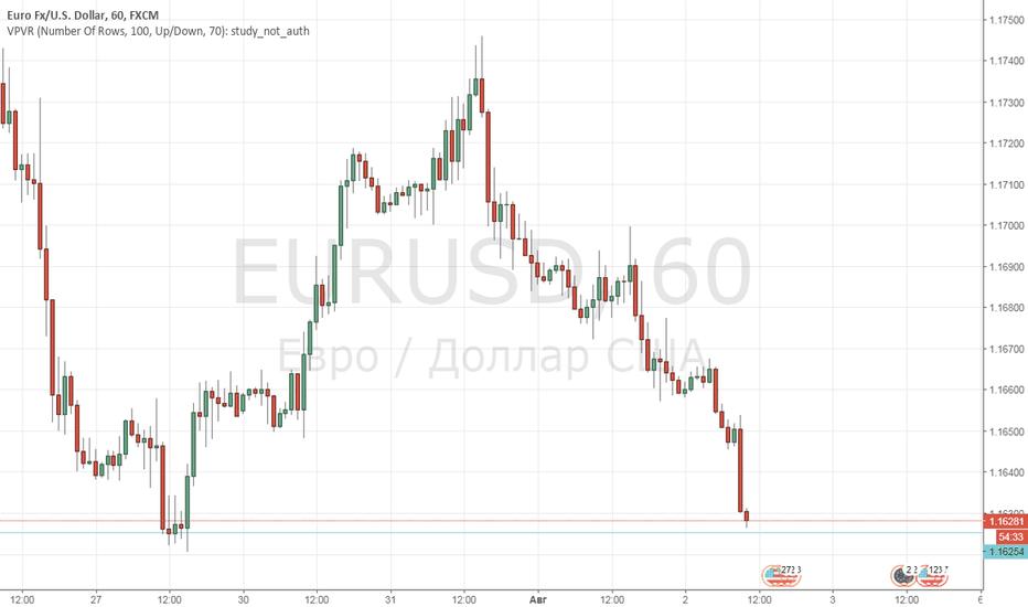 EURUSD: Покупка EUR-USD
