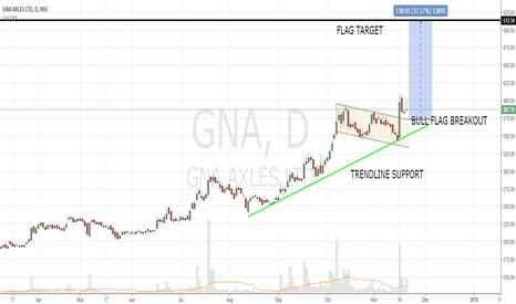 GNA: GNA AXLES - LONG TERM POSITIONAL BUY