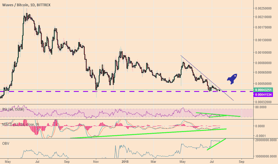 WAVESBTC: Waves - Bull divergence + Good News