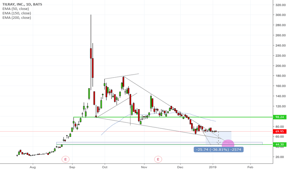 TLRY: You looking to buy Tilray TLRY? My guess for an entry point