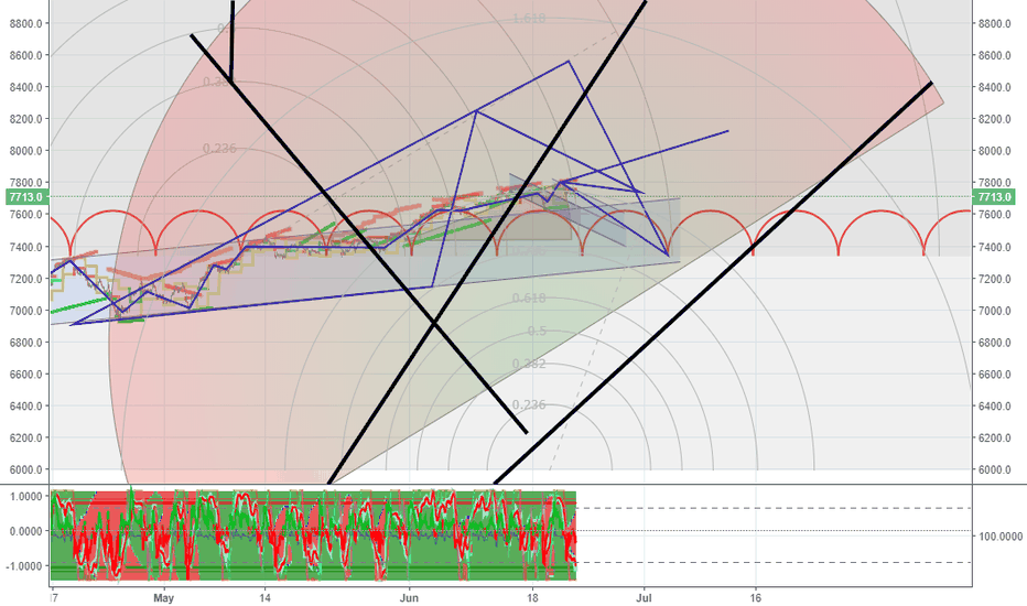 IXIC: chart art ya'll