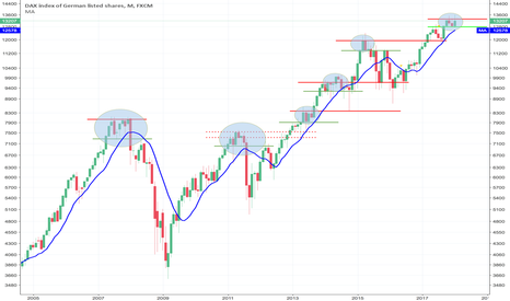 GER30: DAX - MONTHLY CHART HEADS UP