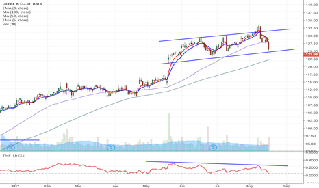 DE: DE - Earnings option play, $122 August Puts currently $1.81