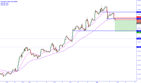 EURUSD: Short term counter-trend trade