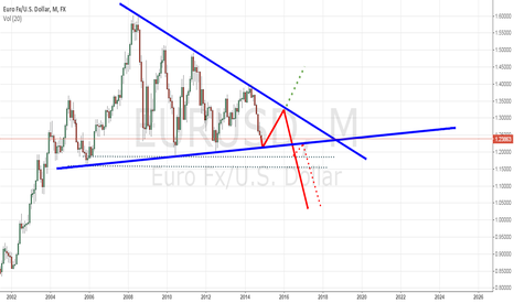 EURUSD: EURUSD Next 6months