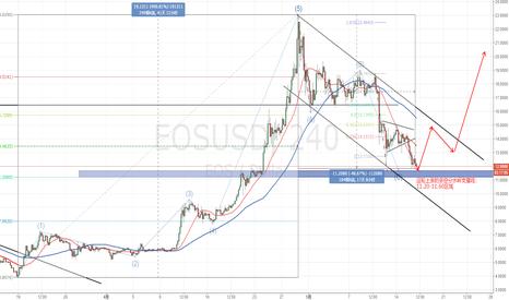 EOSUSD: EOS的阶段性买入点,我已布局,你请随意!
