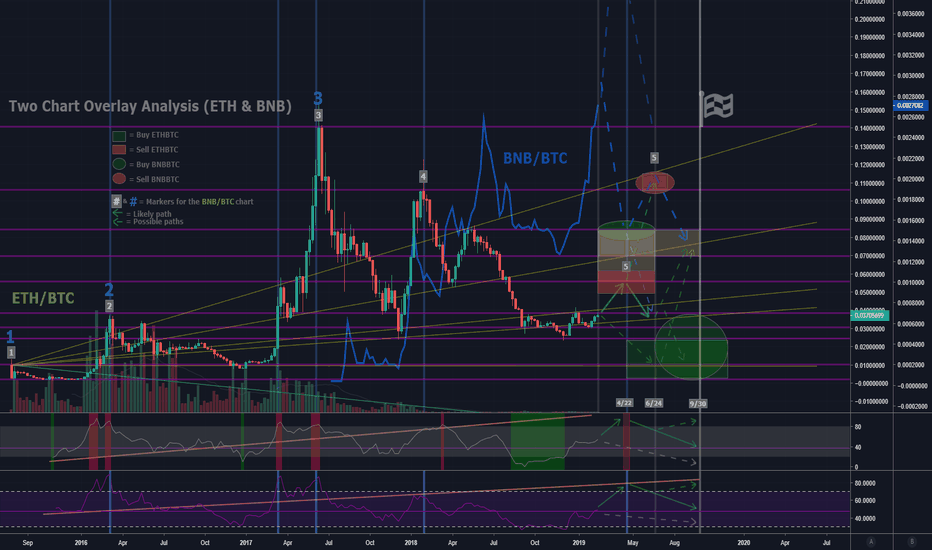 ETHBTC: Two Chart Overlay Analysis (ETH & BNB)