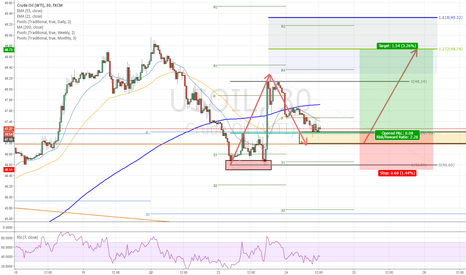 USOIL: Quick scalp on Oil   / 2618 /