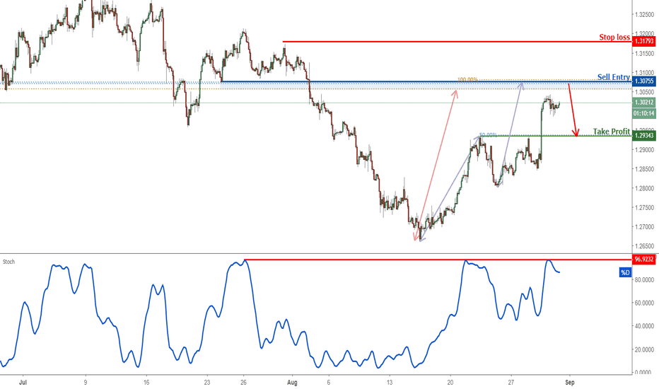 GBPUSD: GBPUSD Approaching Resistance, Prepare For A Reversal