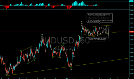 AUDUSD: AUD/USD looks like a sell setup could be forming!
