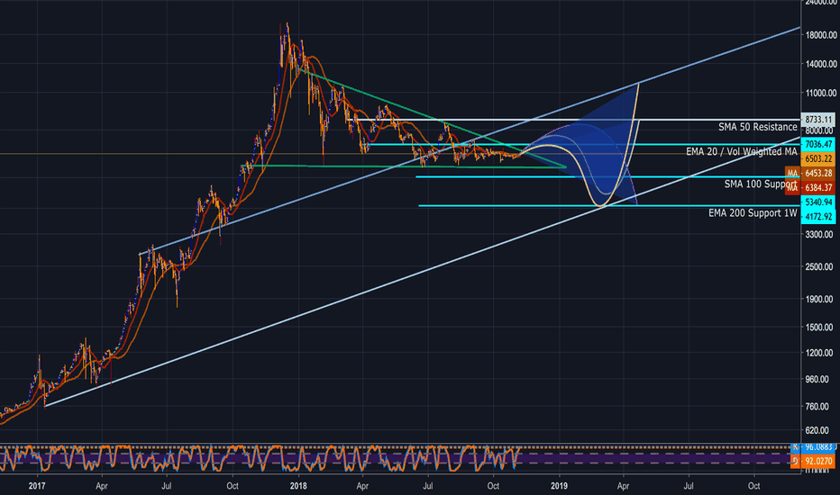 BTCUSD: BTCUSD: Financial institutions are not our friends
