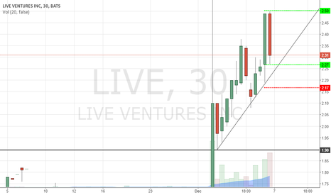 LIVE: #LIVE - Possible 2:1 Opportunity If Volume & Price Action Cont.