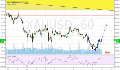 XAUUSD: Gold Cup & Handle