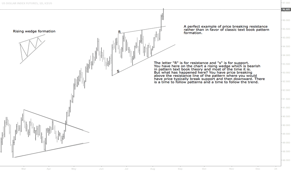 DX1!: When Price Breaks Resistance of A Rising Wedge