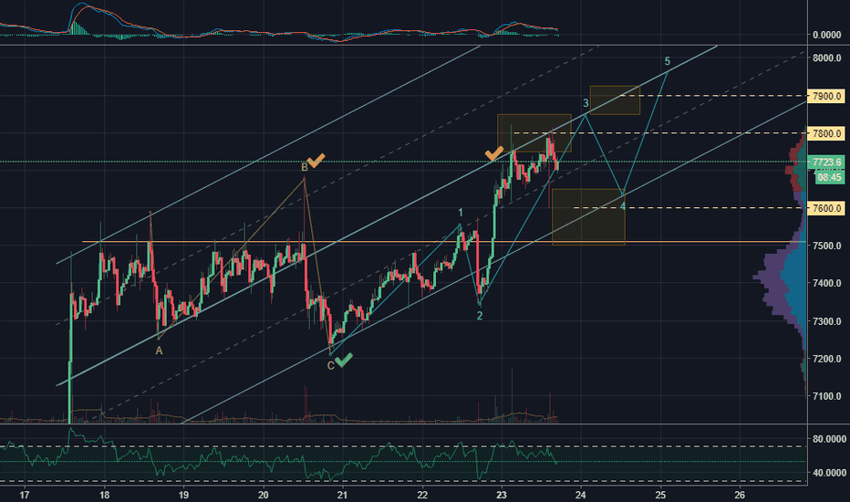 BTCUSD: Bitcoin still moving within channel outlined in my last post.