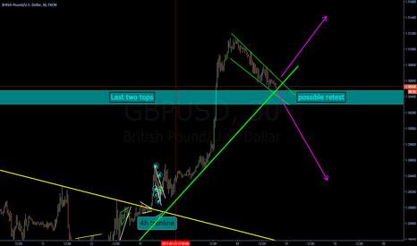 GBPUSD: Impulse coming...Break or bounce