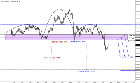 GBPUSD: To my British friends, asset holders, and investors...