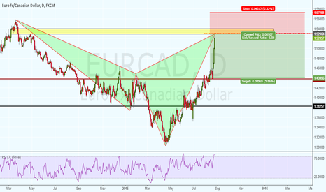 EURCAD: BEAR CYPHER