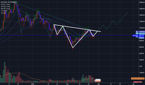 BTCUSD: possible head and shoulders