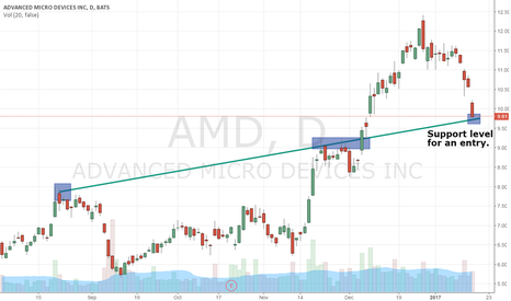 AMD: For $AMD Bulls, This Is A Big Price Level...
