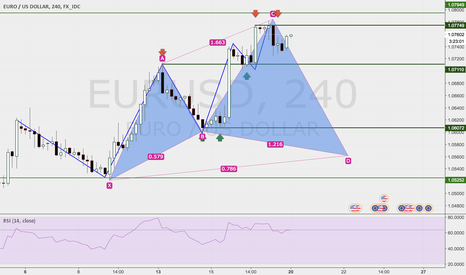 EURUSD: POTENTIAL BULLISH CYPHER PATTERN