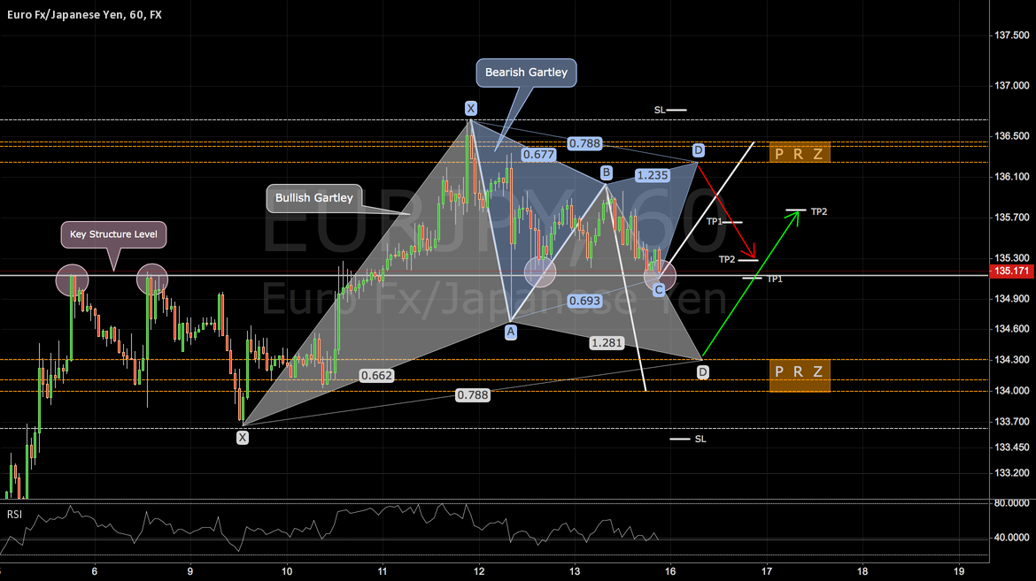 EURJPY: Consolidation Mode
