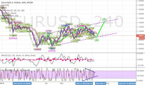 EURUSD: Long EUROUSD for 4 hour chart