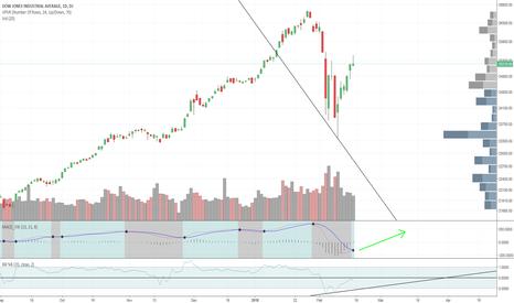 DJI: Dow Jones Industrial Average - D1 TF - More Upside Action