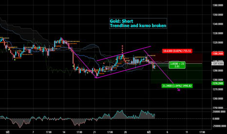 XAUUSD: Short gold for trendline and kumo broken
