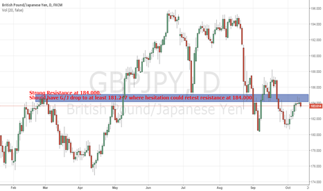 GBPJPY: Going short on G/J
