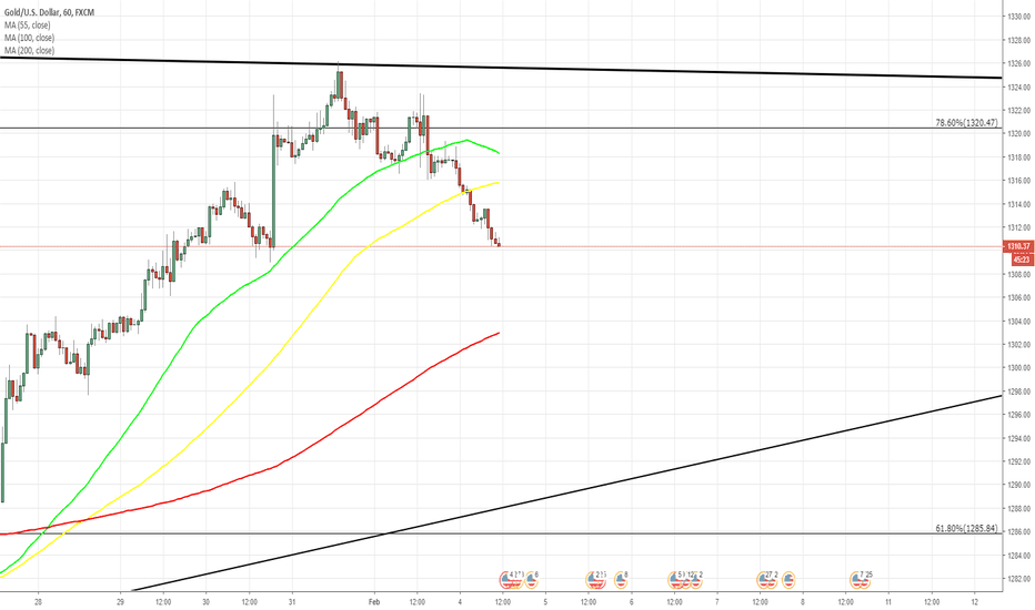 XAUUSD: XAU/USD daily overview