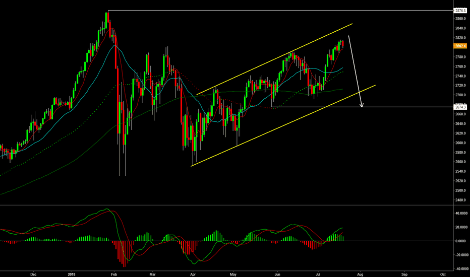 SPX500: S&P500 ready to DROP