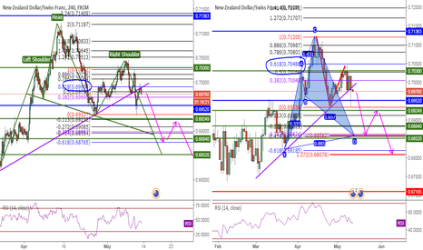 NZDCHF: NZDCHF, Libra&T618&Cypher&AB=CD&DoubleTop&Fibo618, 4H, Sell