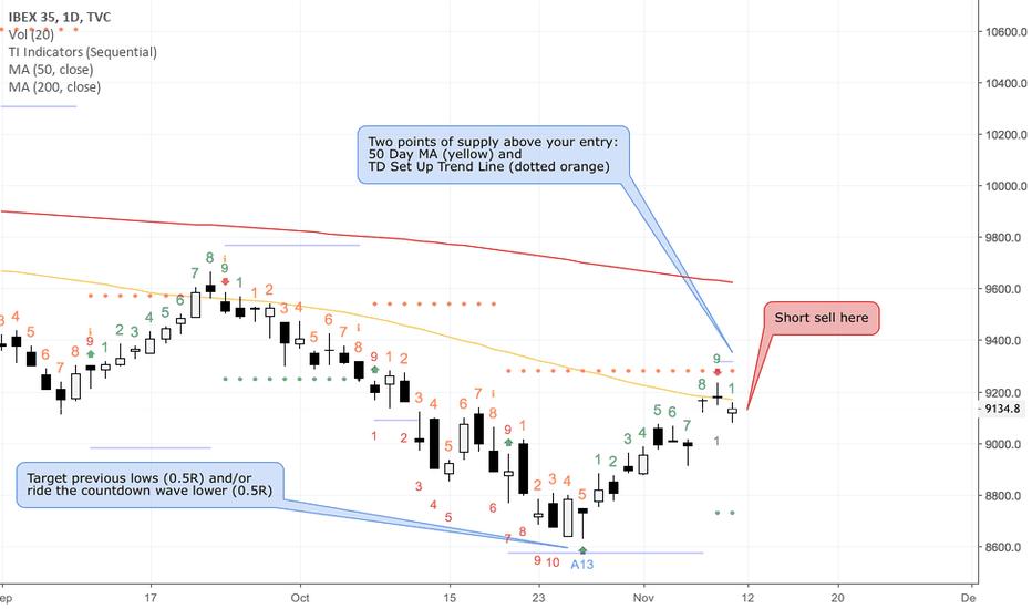 IBEX35: Short Sell Ibex 35 (Spanish Index)