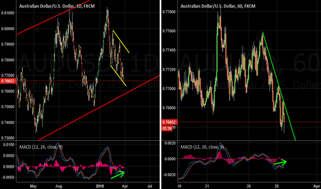 AUDUSD: AUDUSD Buy idea