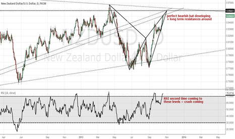 NZDUSD: NZD USD bearish bat