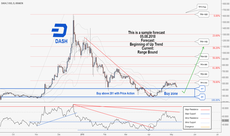 DASHUSD: There is possibility for the beginning of uptrend in DASHUSD .