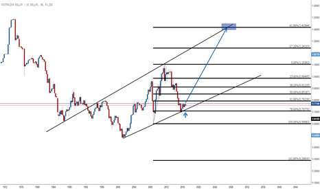 AUDUSD: AUSSIE Long term view