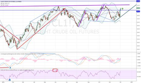 CL1!: Fuerte tendencia alcista en petróleo WTI