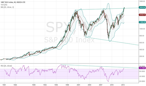 SPX: what about you?