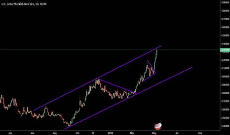 USDTRY: get ready for a short