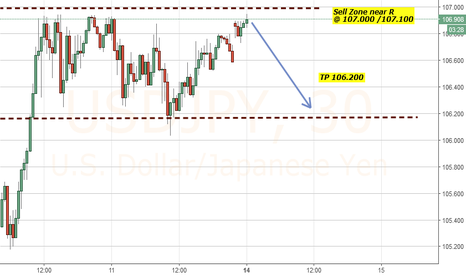 USDJPY: some OP Selling USD JPY for next 8 hours