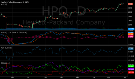 HPQ: HPQ graph looks beatiful