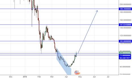 BTGUSDT: BTGBTC long above 73 Tp at the blue line on chart