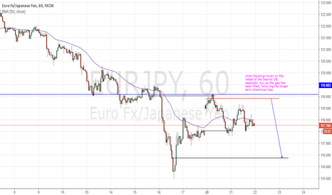 EURJPY: EUR/JPY