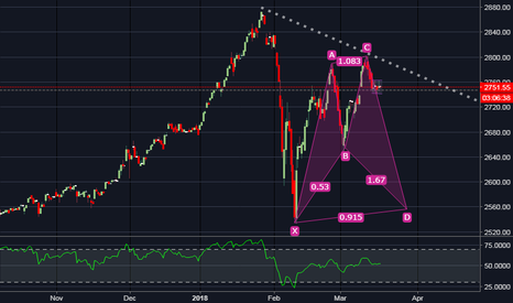 SPX: SNP readying for a ride down?