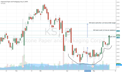 KS: $KS Cup&Handle Trade