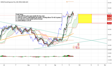 GBPJPY: long the GBPJPY when it enters the buying zone