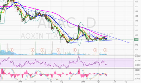 ABAC: $ABAC on watch
